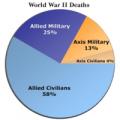 Comme le montre ce graphique, plus de la moitié des victimes furent de